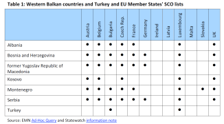 Western Balkan countries and Turkey and EU Member States' SCO lists