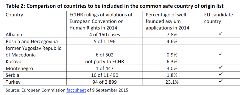 Comparison of countries to be included in the common safe country of origin list