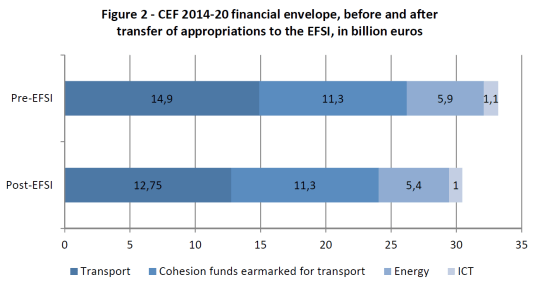 CEF 2014-20 financial envelope, before and after transfer of appropriations to the EFSI, in billion euros