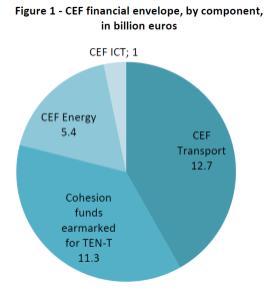 CEF financial envelope, by component, in billion euros