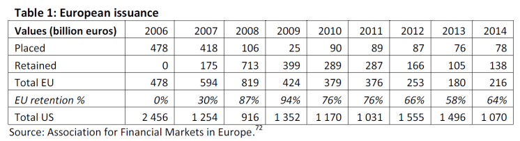 European issuance