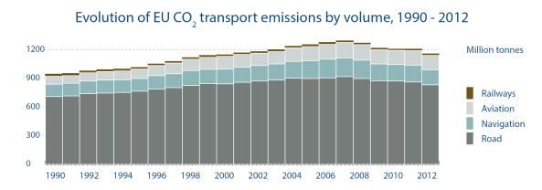 Evolution of EU CO transport emissions by volume 1990-2012
