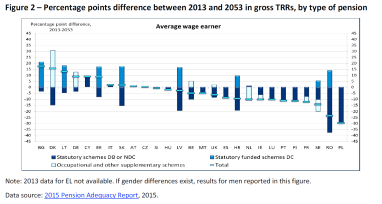 Percentage points difference between 2013 and 2053 in gross TRRS by type of pension