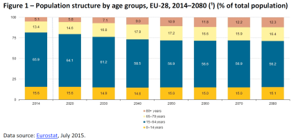 Population structure by age groups, EU-28, 2014-2080