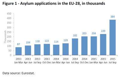 Asylum applications in the EU-28, in thousands