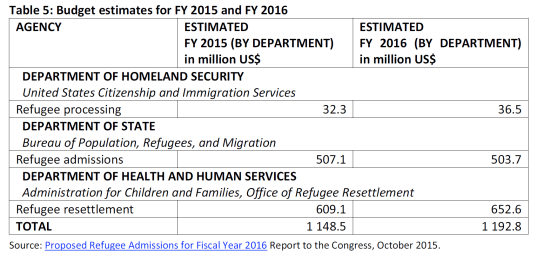 Budget estimates for FY 2015 and FY 2016