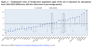 Employment rates of foreign-born population aged 15-64 not in education by educational level, 2012-2013 (Difference with the native-born in percentage points)