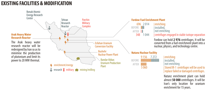 EXISTING FACILITIES & MODIFICATION