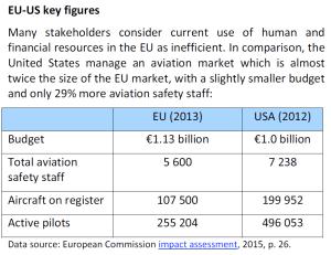 EU-US key figures