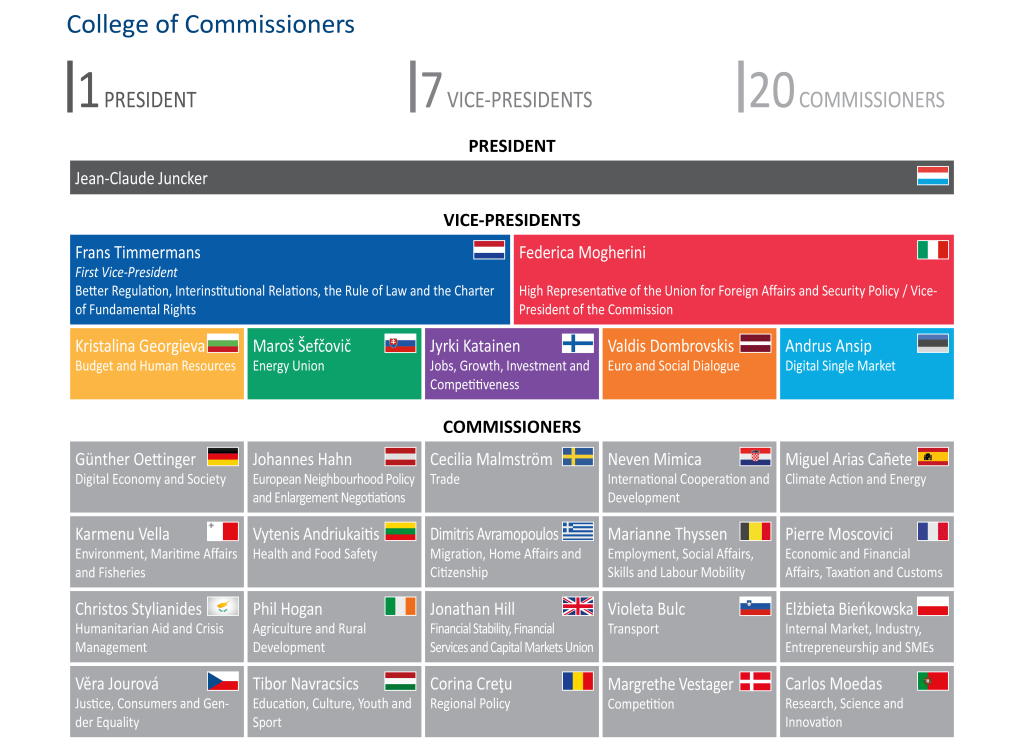 European Commission: Facts and Figures