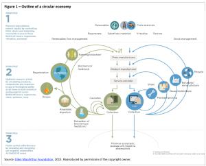 Outline of a circular economy