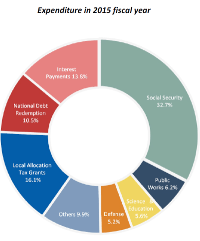 Expenditure in 2015 fiscal year