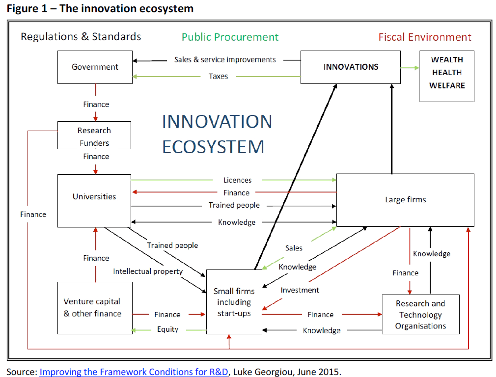 The EU and innovation [What Think Tanks are thinking]