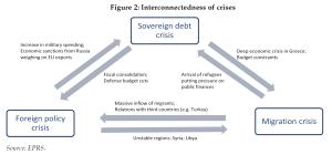 Interconnectedness of crises