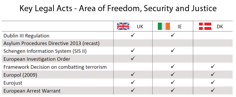 Key Legal Acts: Area of Freedom, Security and Justice