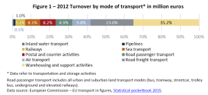 Figure 1 – 2012 Turnover by mode of transport* in million euros