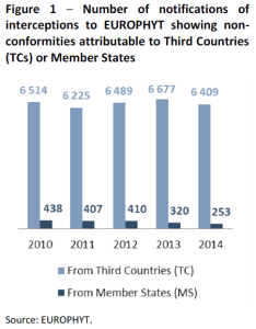Number of notifications of interceptions to EUROPHYT showing non-conformities attributable to Third Countries (TCs) or Member States