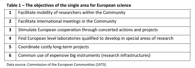 Table 1 – The objectives of the single area for European science