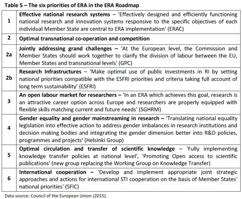 Table 5 – The six priorities of ERA in the ERA Roadmap