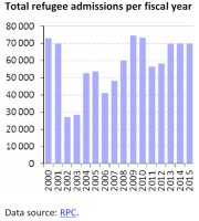 Total refugee admissions per fiscal year