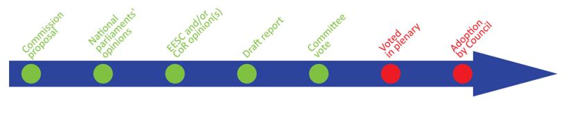 Legislative stage: Committee vote