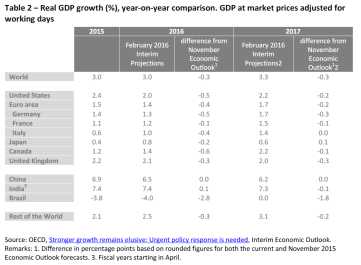 Real GDP growth (%), year-on-year comparison. GDP at market prices adjusted for working days