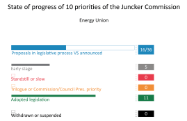 Priority 3: A Resilient Energy Union with a Forward-Looking Climate Change Policy