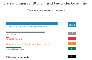Priority 8: Towards a New Policy on Migration