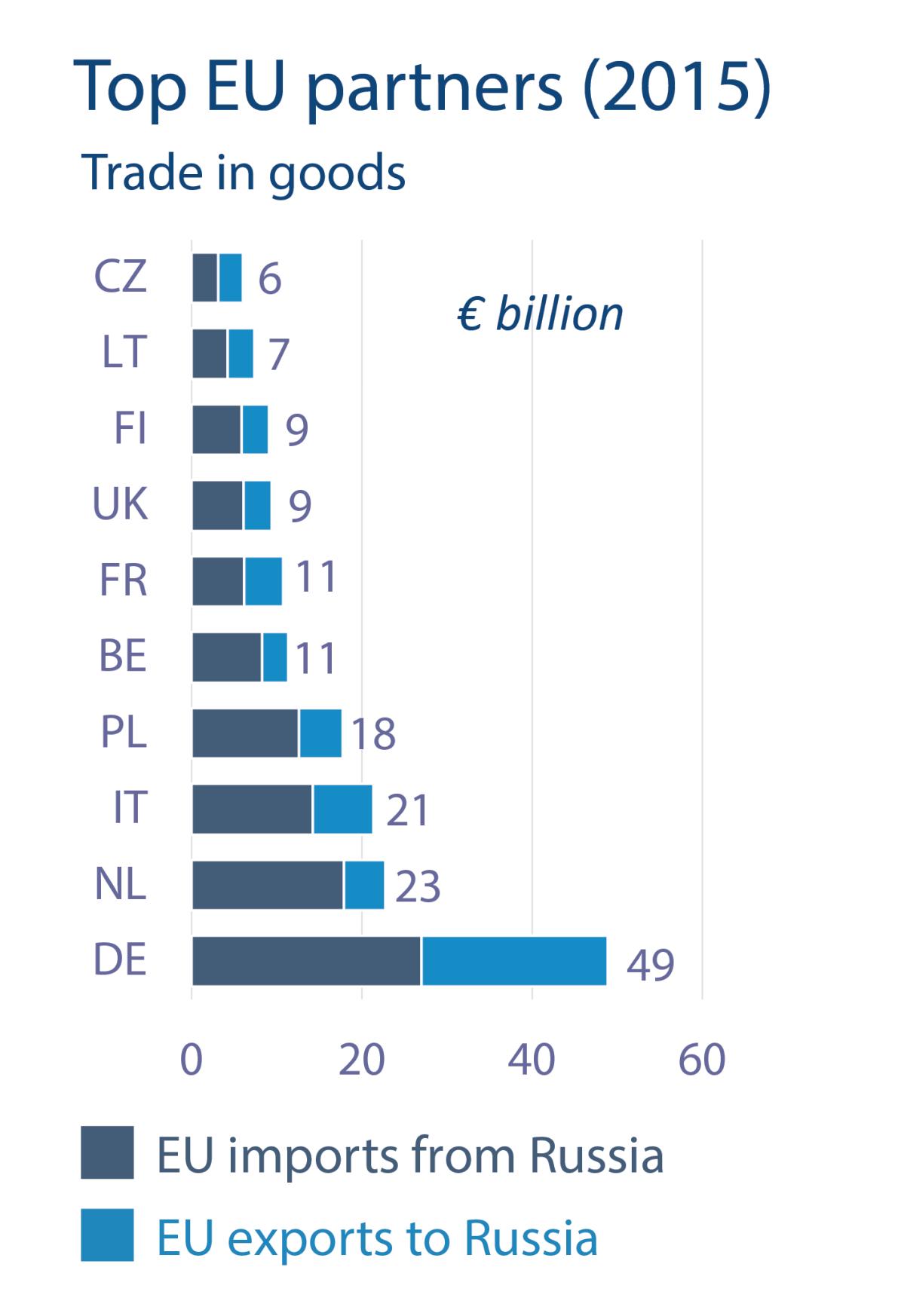 Top EU partners (2015), Trade in goods