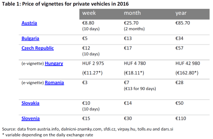 Price of vignettes for private vehicles in 2016