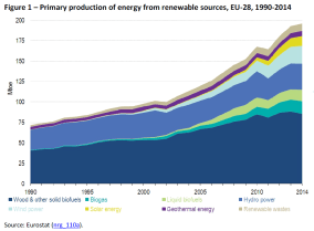 Primary production of energy from renewable sources, EU-28, 1990-2014