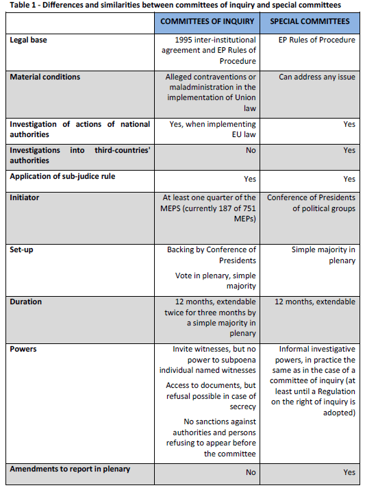 Differences and similarities between committees of inquiry and special committees