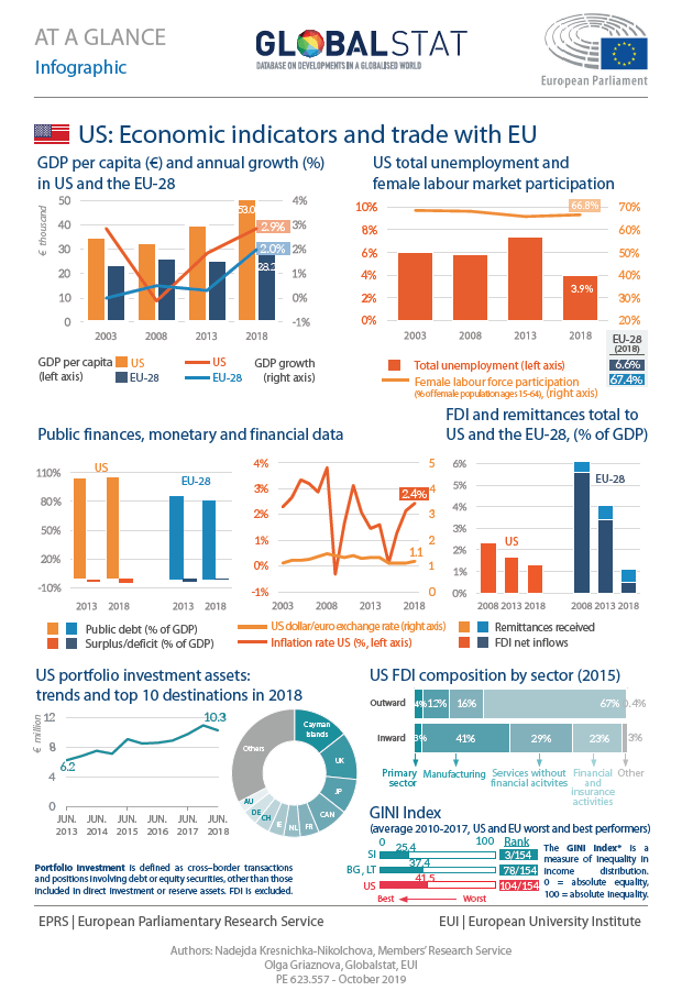 US: Economic indicators and trade with the EU