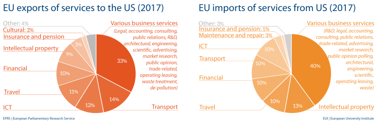 EU import and export of services to US