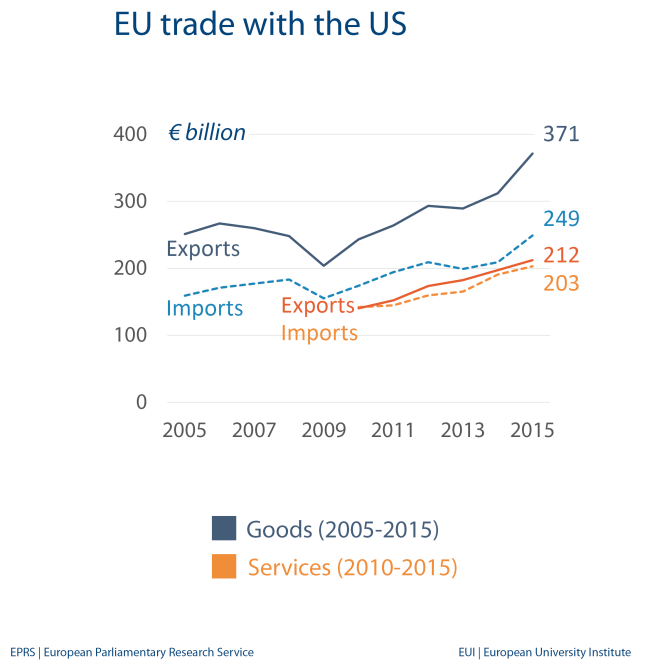 EU trade with the US