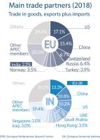 Main trade partners - India