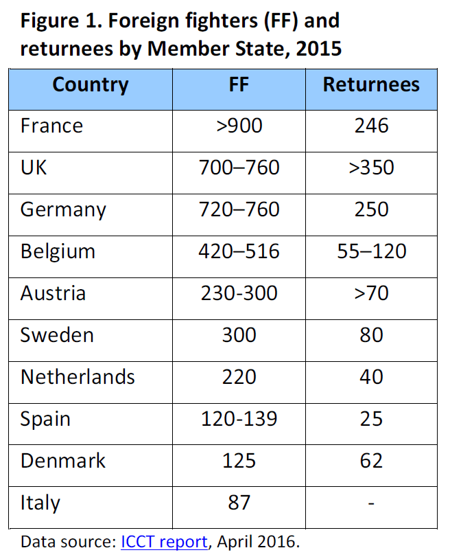 Foreign fighters (FF) and returnees by Member State, 2015