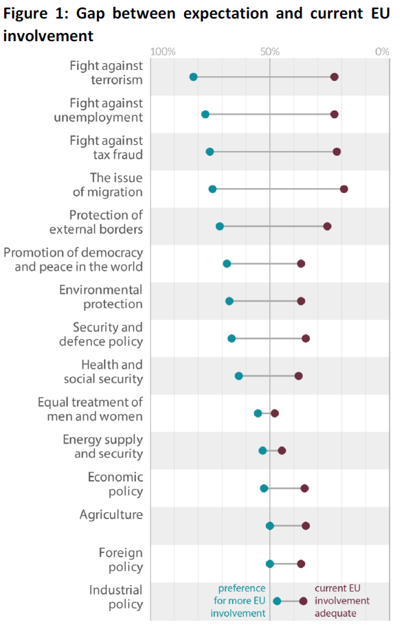 Public opinion and EU policies: exploring the expectations gap