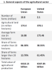 General aspects of the agricultural sector
