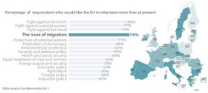 Public expectations and EU commitment on the issue of migration