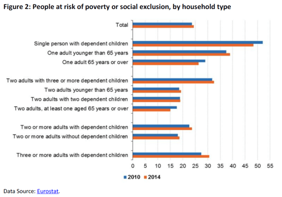 People at risk of poverty or social exclusion, by household type