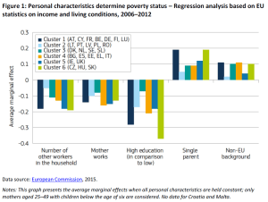 Personal characteristics determine poverty status – Regression analysis based on EU statistics on income and living conditions, 2006–2012