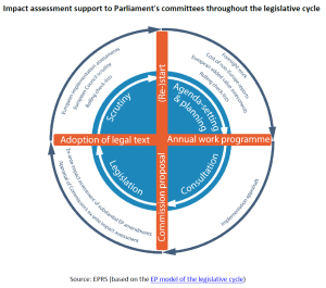 Impact assessment support to Parliament's committees throughout the legislative cycle