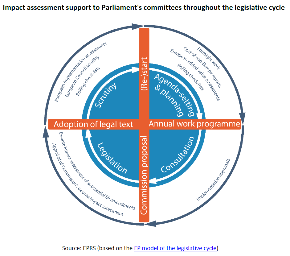 Evaluation and ex-post impact assessment at EU level