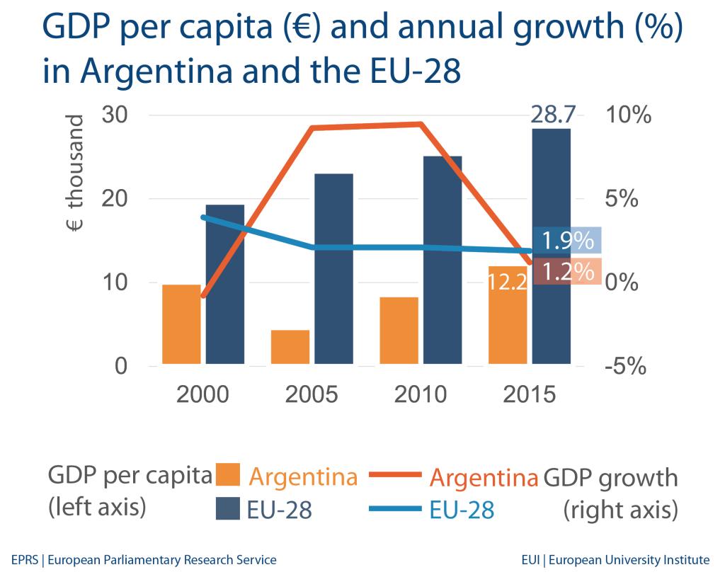 Argentina: Economic indicators and trade with EU