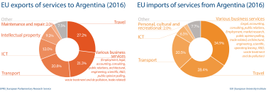 EU import and export of services to Argentina