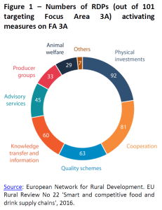 Numbers of RDPs (out of 101 targeting Focus Area 3A) activating measures on FA 3A.