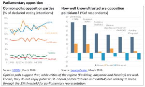 Parliamentary opposition in Russia