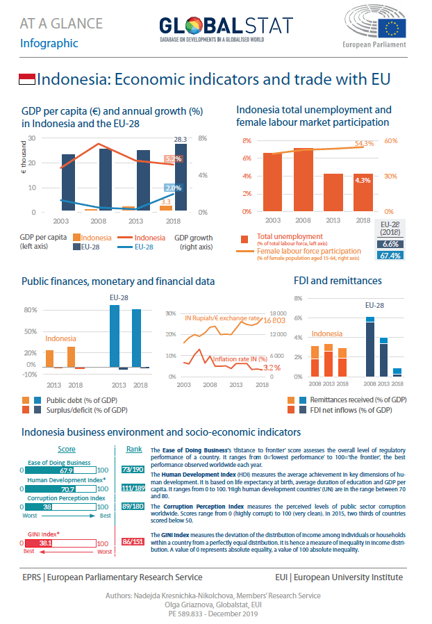 Indonesia: Economic indicators and trade with EU