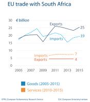 EU trade with South Africa